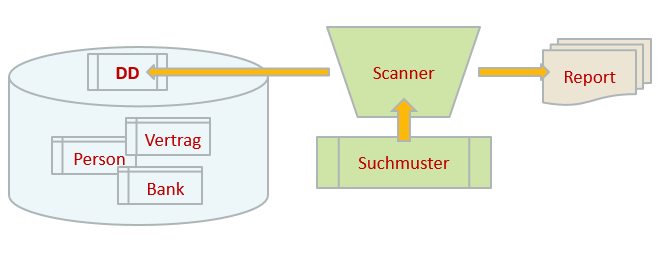 Der Oracle DBSAT Security Scanner