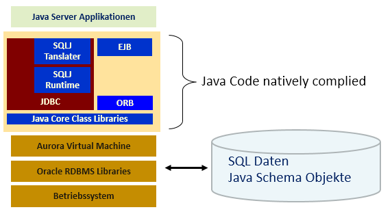Oracle Java in der Datenbank