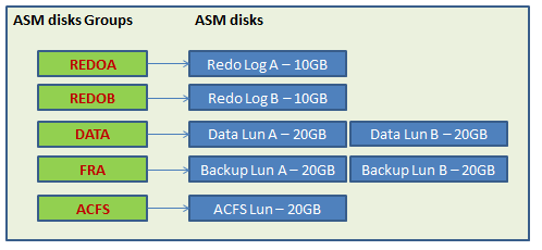 Disk Layout