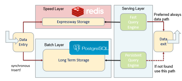 Redis as speed layer in a lampda architecture