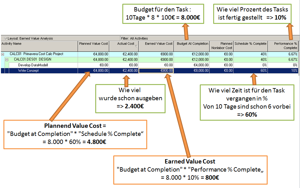 Zusammenhang Ist - Plan und  Earned Value Kosten in Oracle Primavera