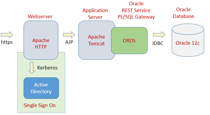 Oracle ORDS mit Apache und Single Sign On