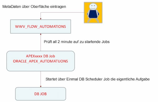 Interner Ablauf APEX Automations Feature