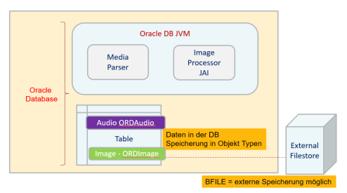 Oracle Multimedia in der Datenbank
