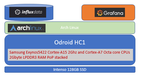 Odroid hc1 with InfluxDB and Grahana