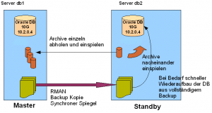 Oracle Standby manuelle Synchronisierung