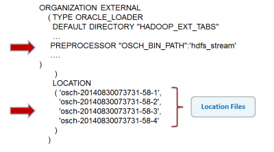 Oracle SQL Connector for HDFS - OSCH Preprozessor Anweisung