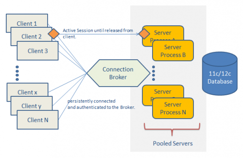 Database Resident Connection Pooling (DRCP)