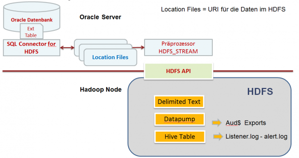 Oracle SQL Connector for HDFS - OSCH