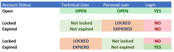Oracle Proxy User account status matrix