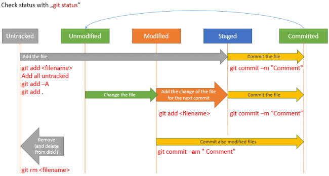 Git File status Overview