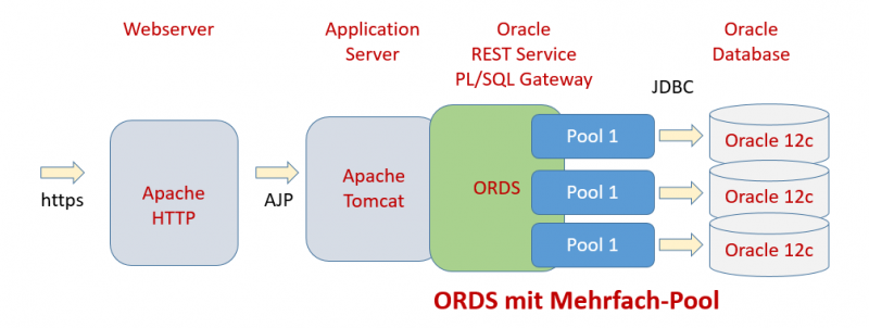 Oracle ORDS Multi Pooling
